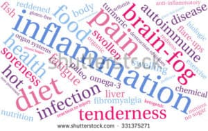 Inflammation word assoc